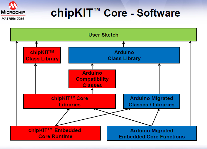 The chipKIT Core software architecture includes Arduino compatibility classes